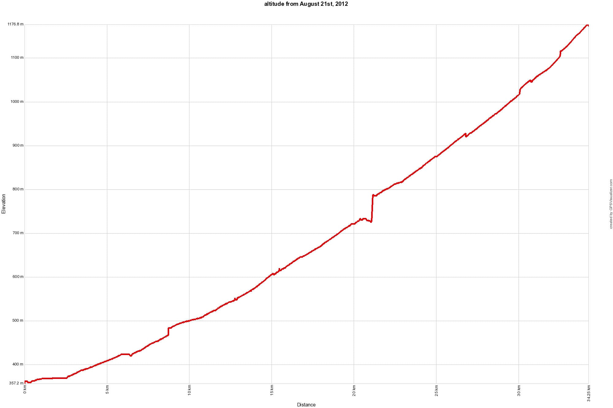 altitude from August 21st, 2012